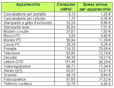Tabella Spesa consumi annui
