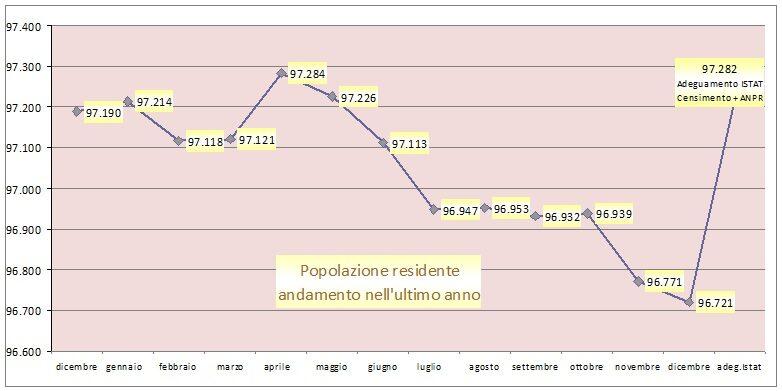 andamento popolazione negli ultimi 12 mesi